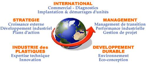 F2c consulting cabinet de conseil en plasturgie - Cabinet de conseil en developpement international ...